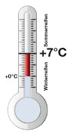 Thermometer +7°